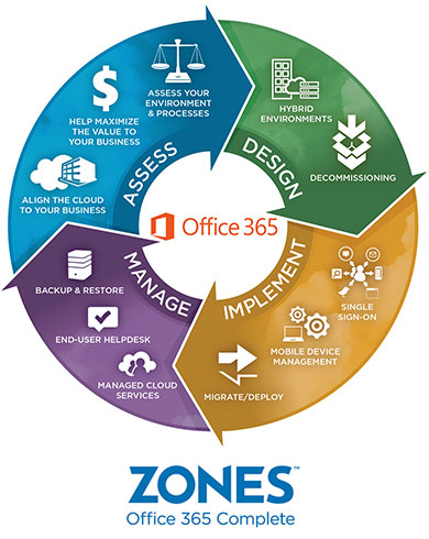 Zones Office 365 Complete