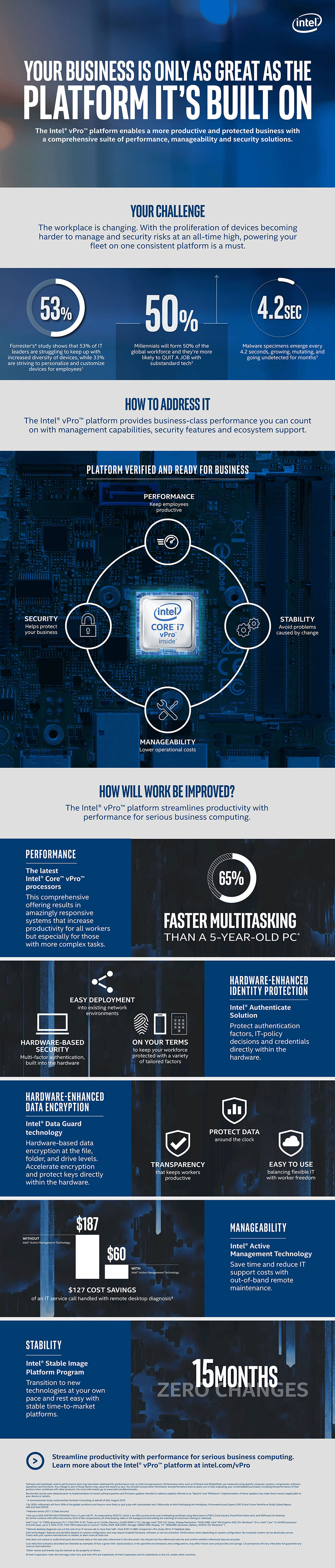 Intel | Intel vPro Technology